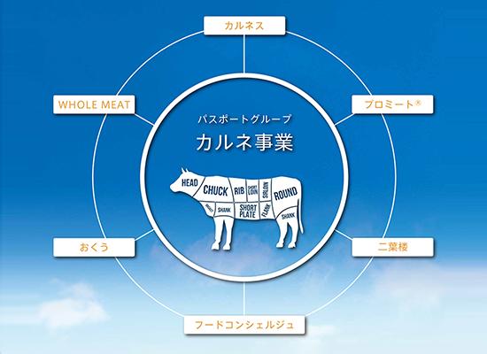 製販一体型食肉事業